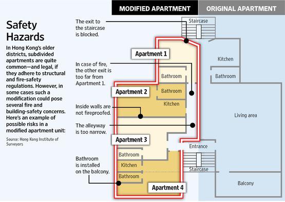 De gavaren van opgedeelde appartementen in Hong Kong